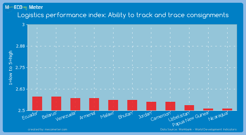 Logistics performance index: Ability to track and trace consignments of Bhutan