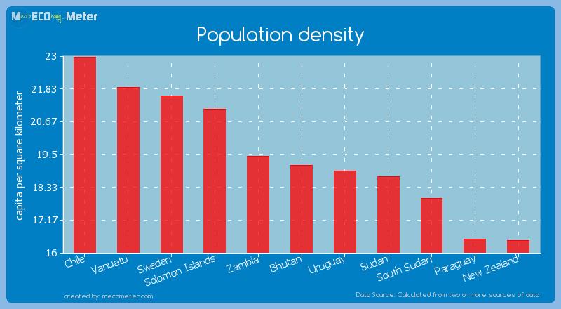 Population density of Bhutan