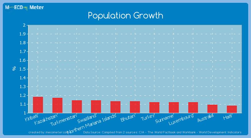 Population Growth of Bhutan