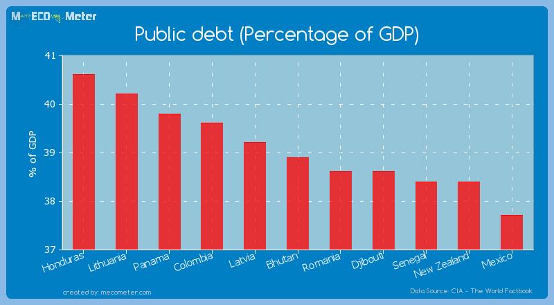 Public debt (Percentage of GDP) of Bhutan