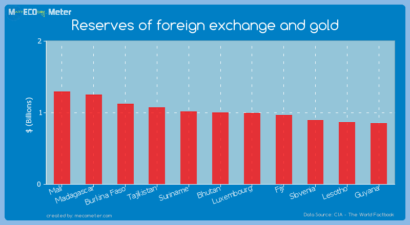 Reserves of foreign exchange and gold of Bhutan