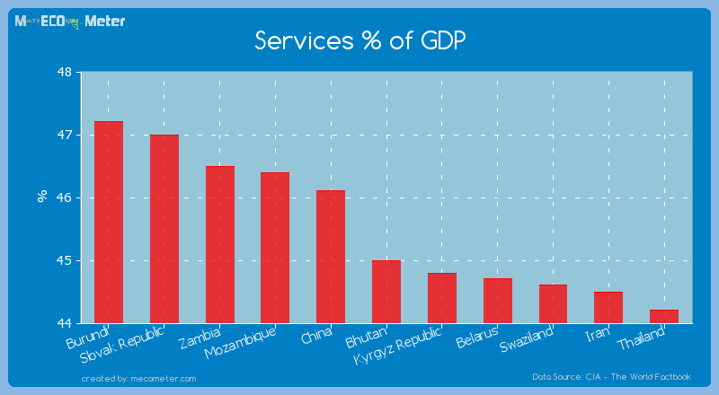 Services % of GDP of Bhutan