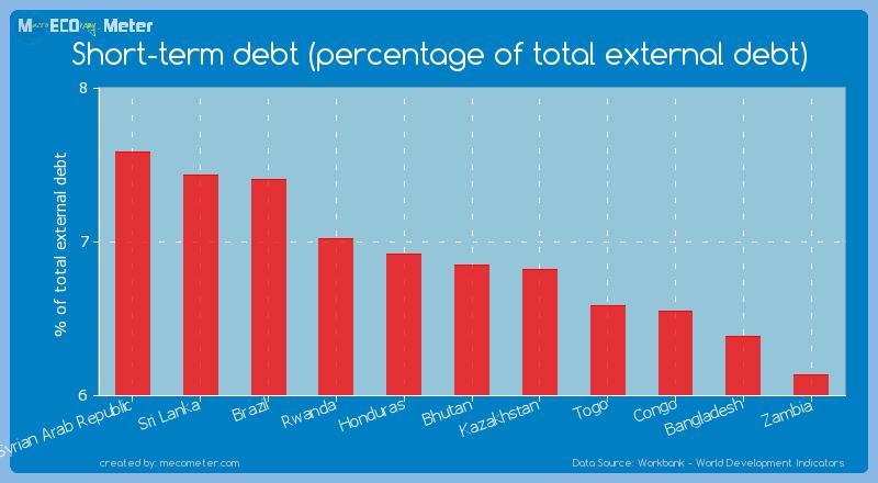 Short-term debt (percentage of total external debt) of Bhutan
