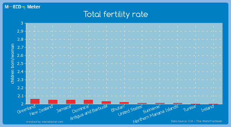 Total fertility rate of Bhutan