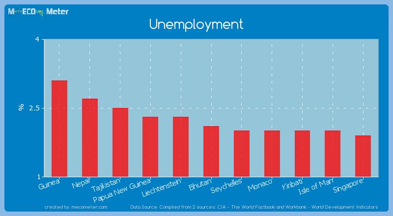 Unemployment of Bhutan