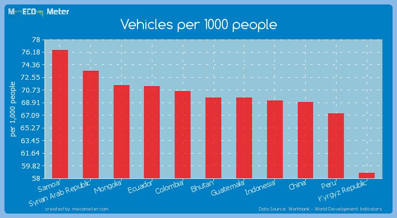 Vehicles per 1000 people of Bhutan
