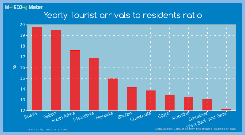 Yearly Tourist arrivals to residents ratio of Bhutan