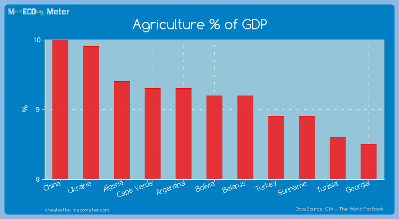 Agriculture % of GDP of Bolivia