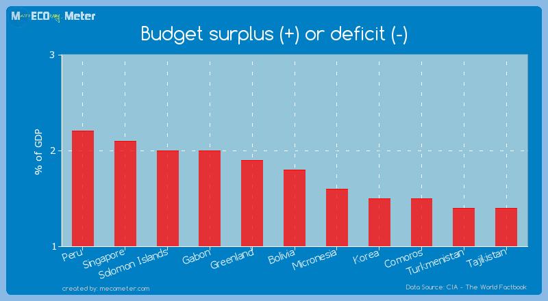 Budget surplus (+) or deficit (-) of Bolivia