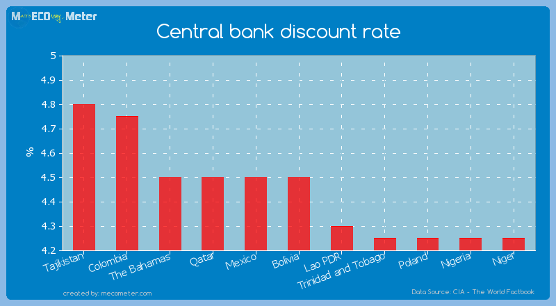 Central bank discount rate of Bolivia