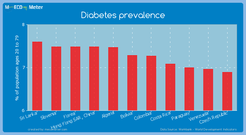 Diabetes prevalence of Bolivia
