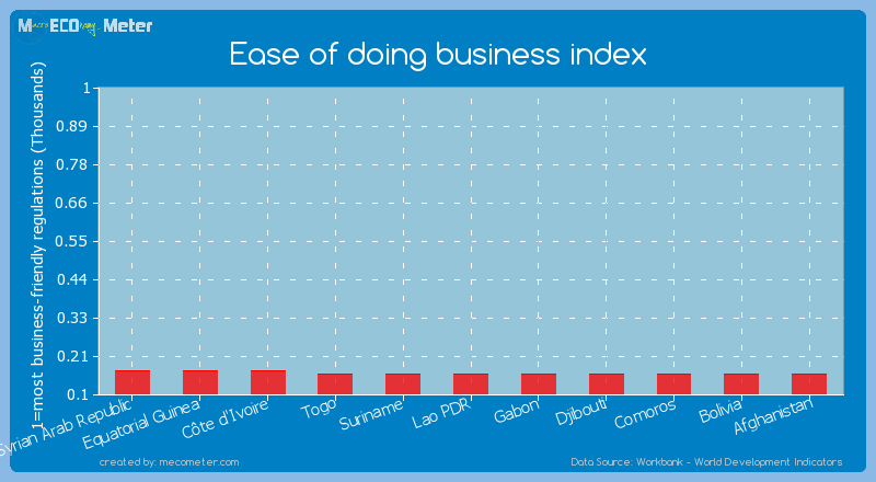 Ease of doing business index of Bolivia