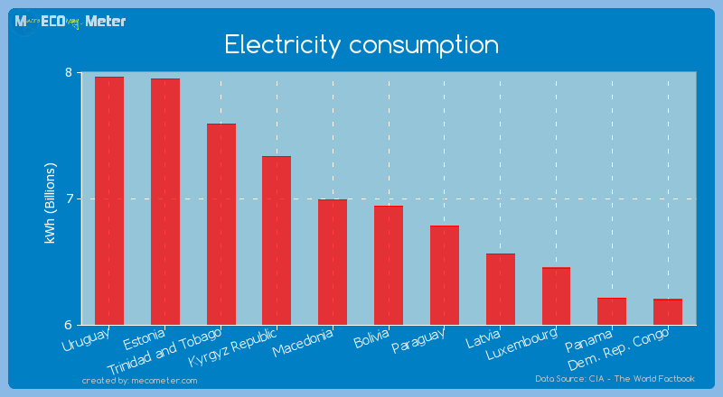 Electricity consumption of Bolivia