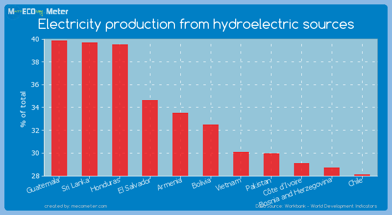 Electricity production from hydroelectric sources of Bolivia