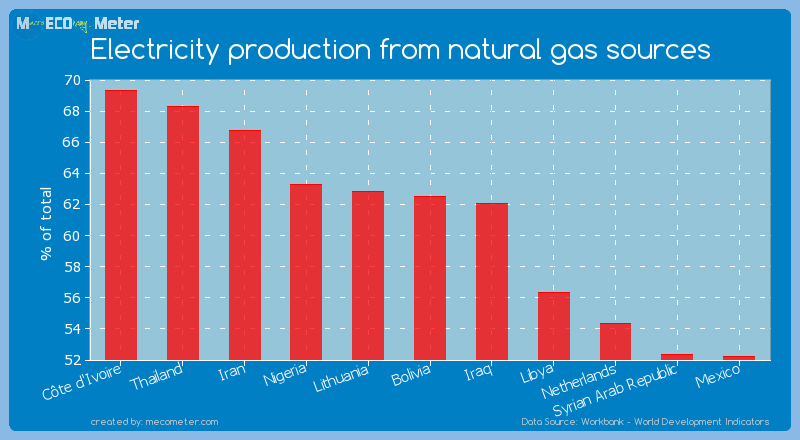 Electricity production from natural gas sources of Bolivia