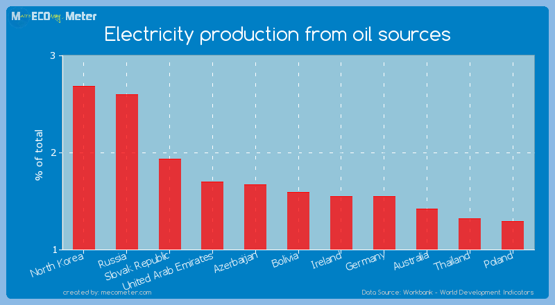 Electricity production from oil sources of Bolivia