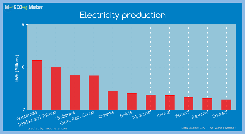 Electricity production of Bolivia