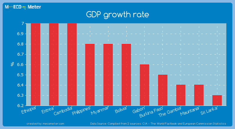 GDP growth rate of Bolivia