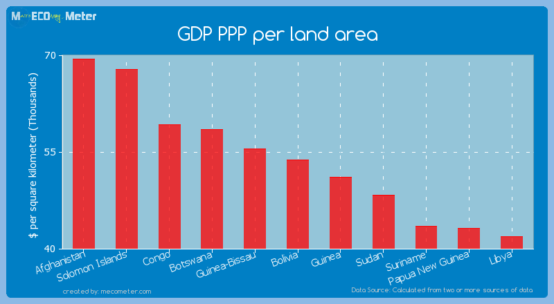 GDP PPP per land area of Bolivia