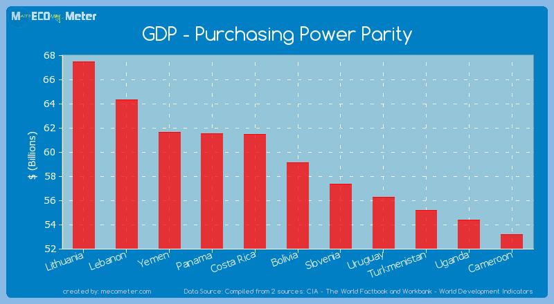 GDP - Purchasing Power Parity of Bolivia