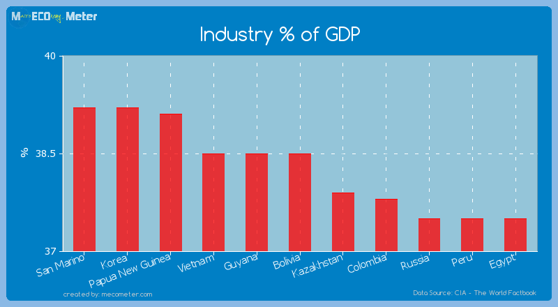 Industry % of GDP of Bolivia