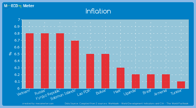 Inflation of Bolivia