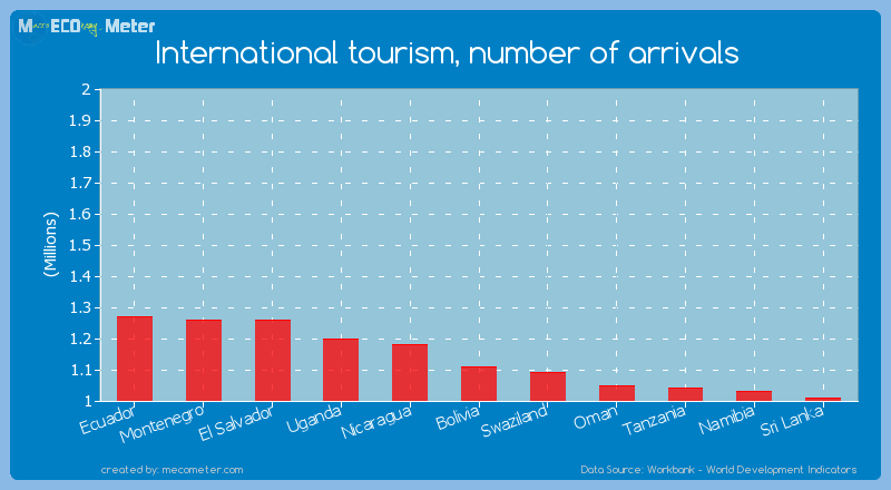 International tourism, number of arrivals of Bolivia