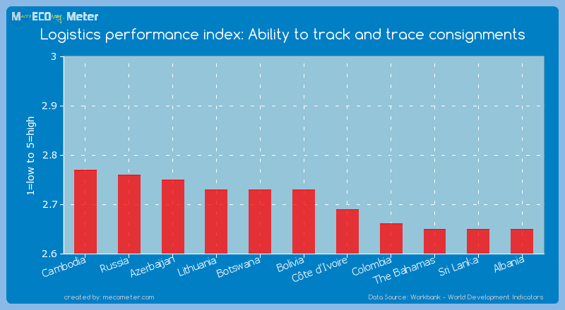 Logistics performance index: Ability to track and trace consignments of Bolivia