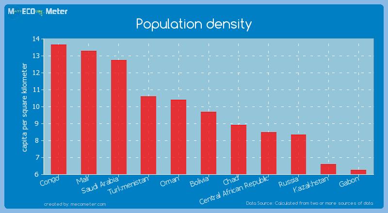 Population density of Bolivia