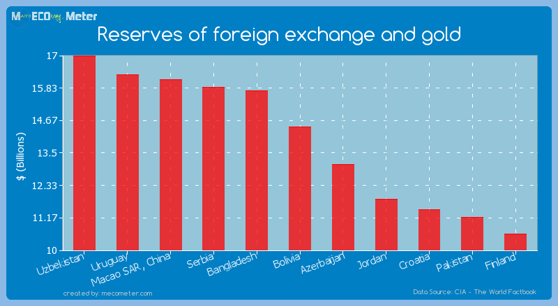Reserves of foreign exchange and gold of Bolivia