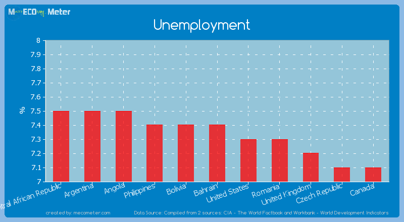Unemployment of Bolivia