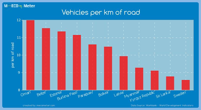 Vehicles per km of road of Bolivia