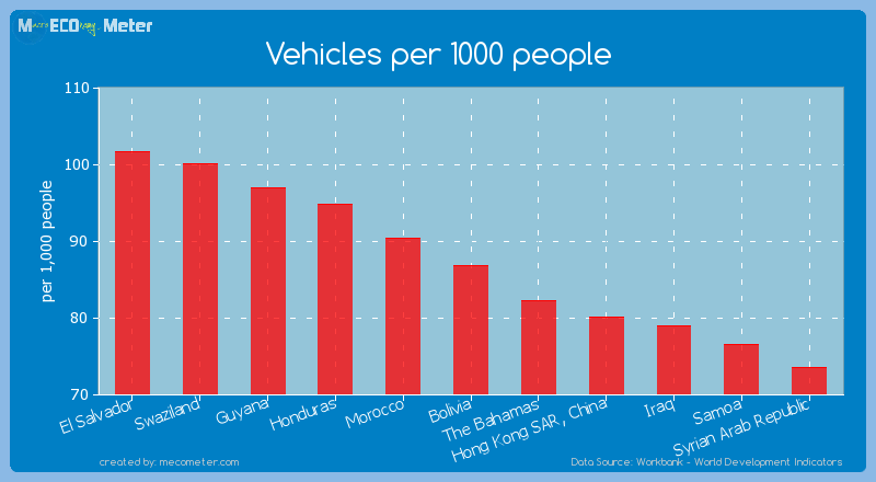 Vehicles per 1000 people of Bolivia