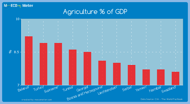 Agriculture % of GDP of Bosnia and Herzegovina