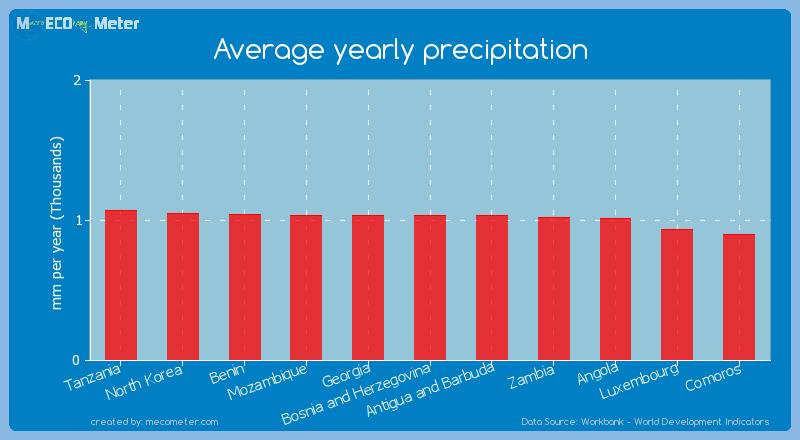 Average yearly precipitation of Bosnia and Herzegovina