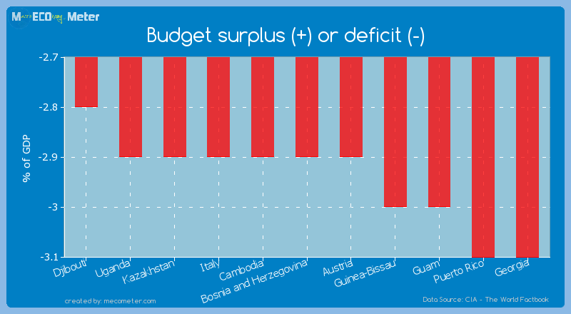Budget surplus (+) or deficit (-) of Bosnia and Herzegovina