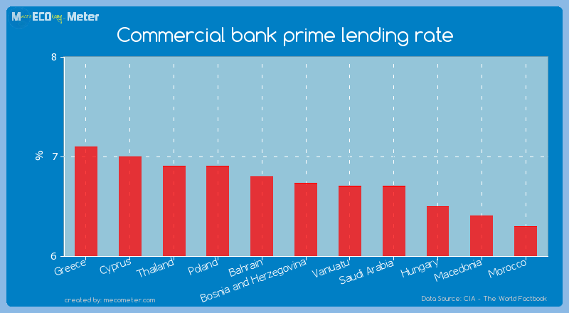 Commercial bank prime lending rate of Bosnia and Herzegovina