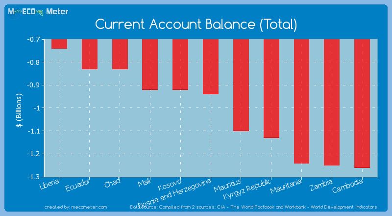 Current Account Balance (Total) of Bosnia and Herzegovina