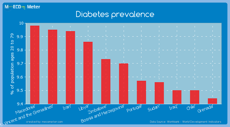 Diabetes prevalence of Bosnia and Herzegovina