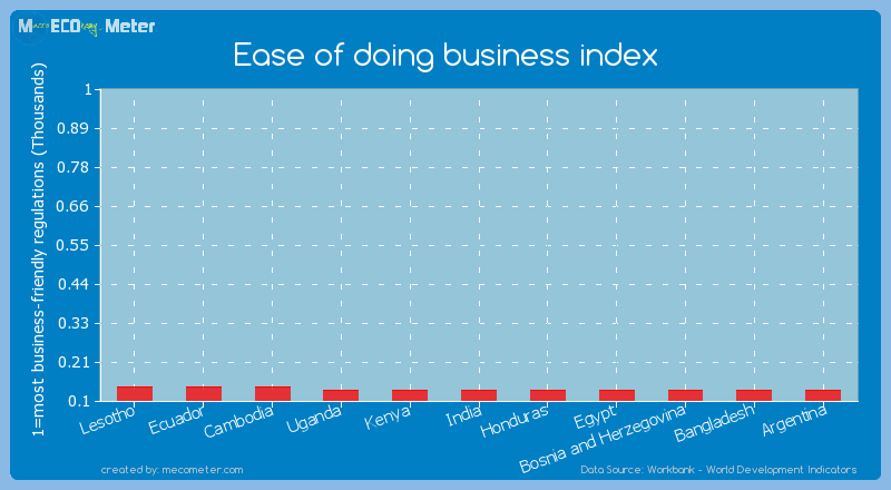 Ease of doing business index of Bosnia and Herzegovina