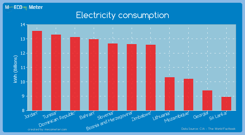Electricity consumption of Bosnia and Herzegovina