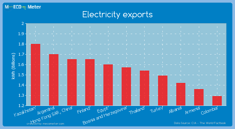 Electricity exports of Bosnia and Herzegovina