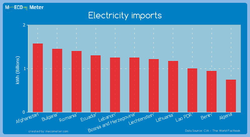 Electricity imports of Bosnia and Herzegovina