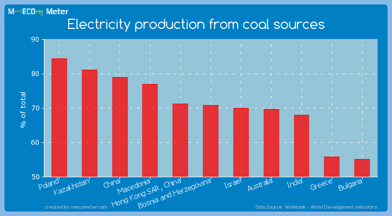 Electricity production from coal sources of Bosnia and Herzegovina