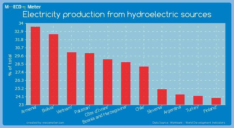 Electricity production from hydroelectric sources of Bosnia and Herzegovina