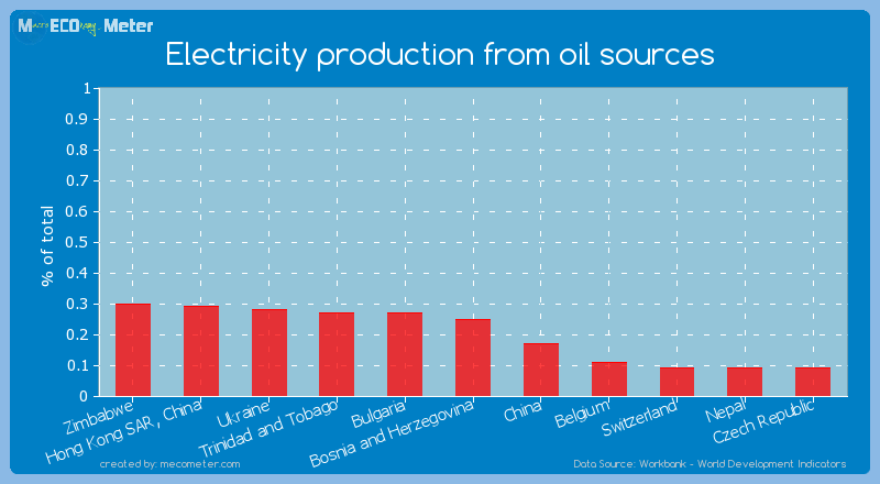Electricity production from oil sources of Bosnia and Herzegovina