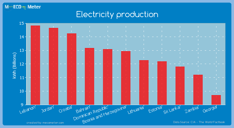 Electricity production of Bosnia and Herzegovina