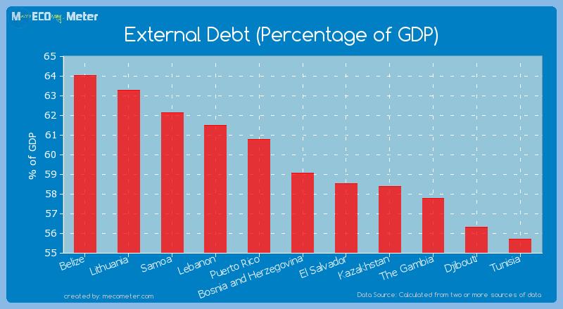 External Debt (Percentage of GDP) of Bosnia and Herzegovina