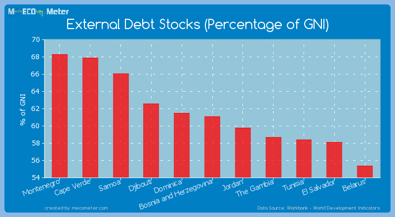 External Debt Stocks (Percentage of GNI) of Bosnia and Herzegovina