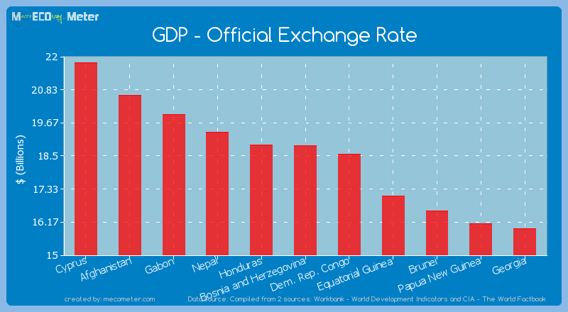 GDP - Official Exchange Rate of Bosnia and Herzegovina
